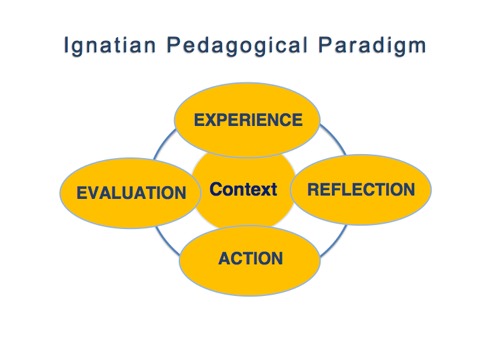 ignation pedagogical paradigm